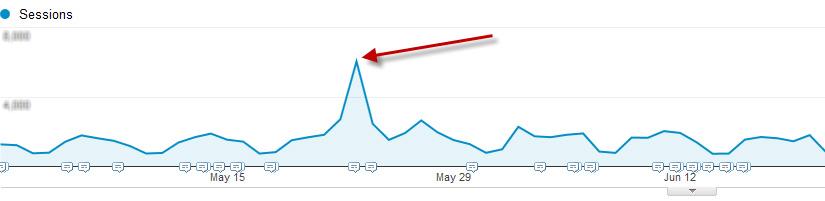 راه افزایش بازدید وب سایت - لینکسازی